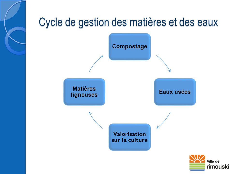 Cycle de gestion des matières et des eaux CompostageEaux usées Valorisation sur la culture Matières ligneuses