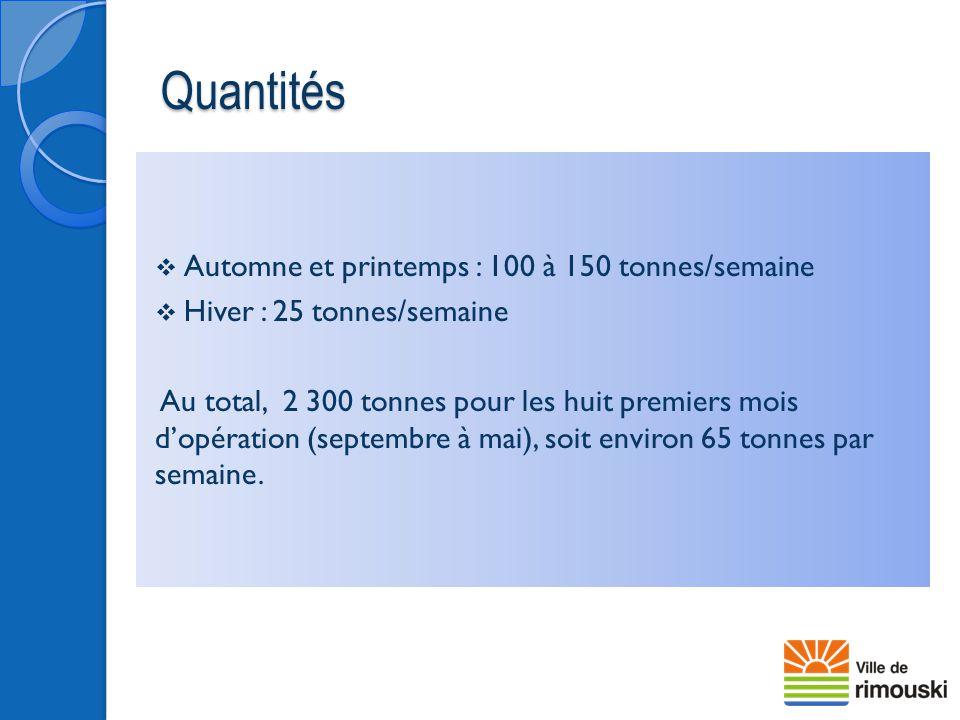 Quantités  Automne et printemps : 100 à 150 tonnes/semaine  Hiver : 25 tonnes/semaine Au total, 2 300 tonnes pour les huit premiers mois d'opération
