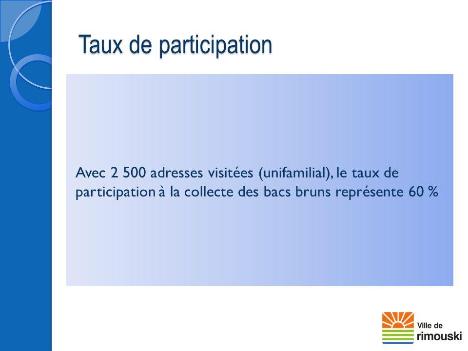 Taux de participation Avec 2 500 adresses visitées (unifamilial), le taux de participation à la collecte des bacs bruns représente 60 %