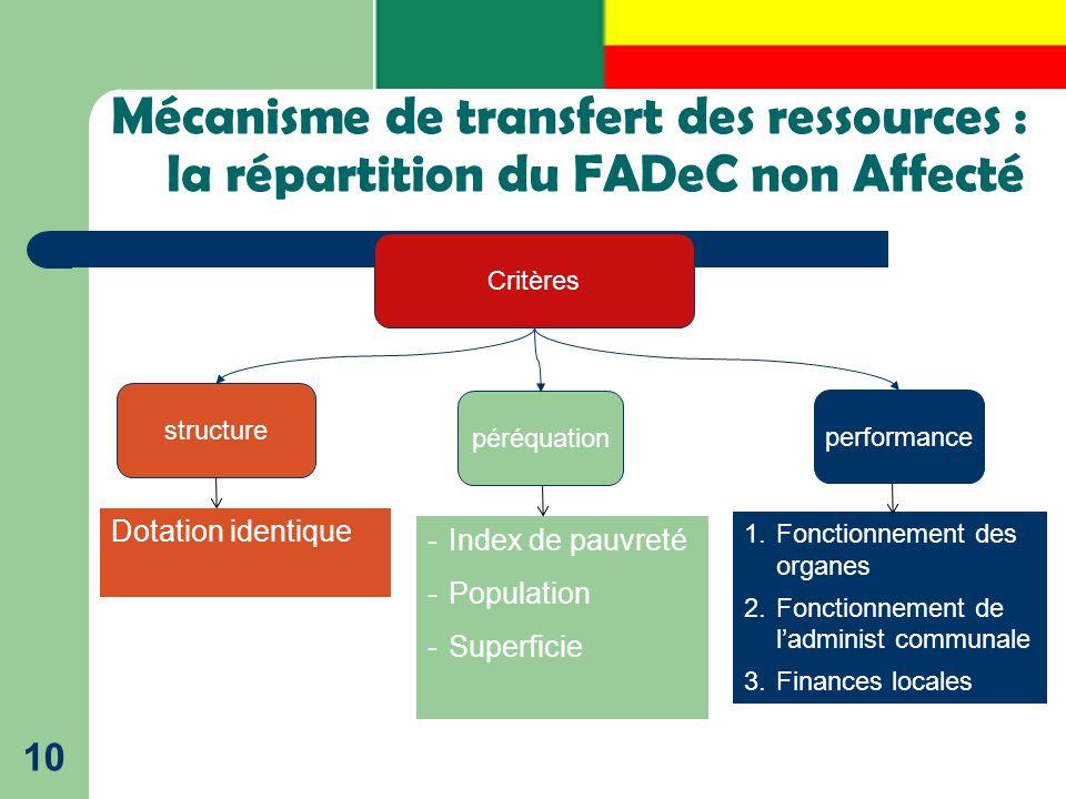 Mécanisme de transfert des ressources : la répartition du FADeC non Affecté 10 Critères structure péréquation performance 1.Fonctionnement des organes