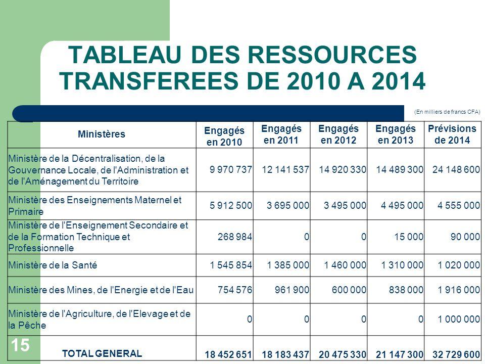 TABLEAU DES RESSOURCES TRANSFEREES DE 2010 A 2014 15 (En milliers de francs CFA) Ministères Engagés en 2010 Engagés en 2011 Engagés en 2012 Engagés en