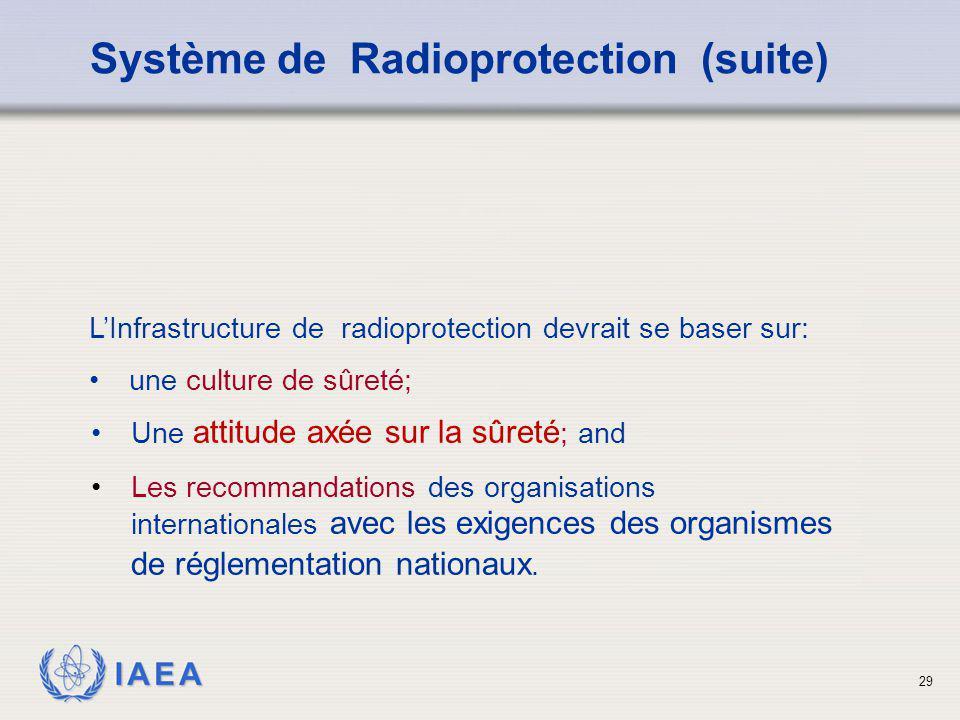 IAEA 29 Une attitude axée sur la sûreté ; and Les recommandations des organisations internationales avec les exigences des organismes de réglementatio