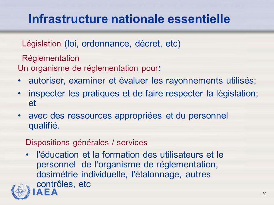 IAEA 30 Législation (loi, ordonnance, décret, etc) Infrastructure nationale essentielle Un organisme de réglementation pour : autoriser, examiner et é