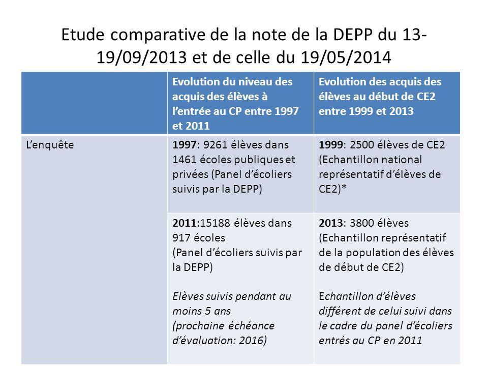Etude comparative de la note de la DEPP du 13- 19/09/2013 et de celle du 19/05/2014 Evolution du niveau des acquis des élèves à l'entrée au CP entre 1997 et 2011 Evolution des acquis des élèves au début de CE2 entre 1999 et 2013 L'évaluationMêmes prises d'infos en 2011 qu'en 1997 (évaluation 2011 un peu allégée) 38 items de français et 41 items de mathématiques repris à l'identique en 1999 et 2013 12 items de français et 4 items de mathématiques supprimés des analyses en 2013