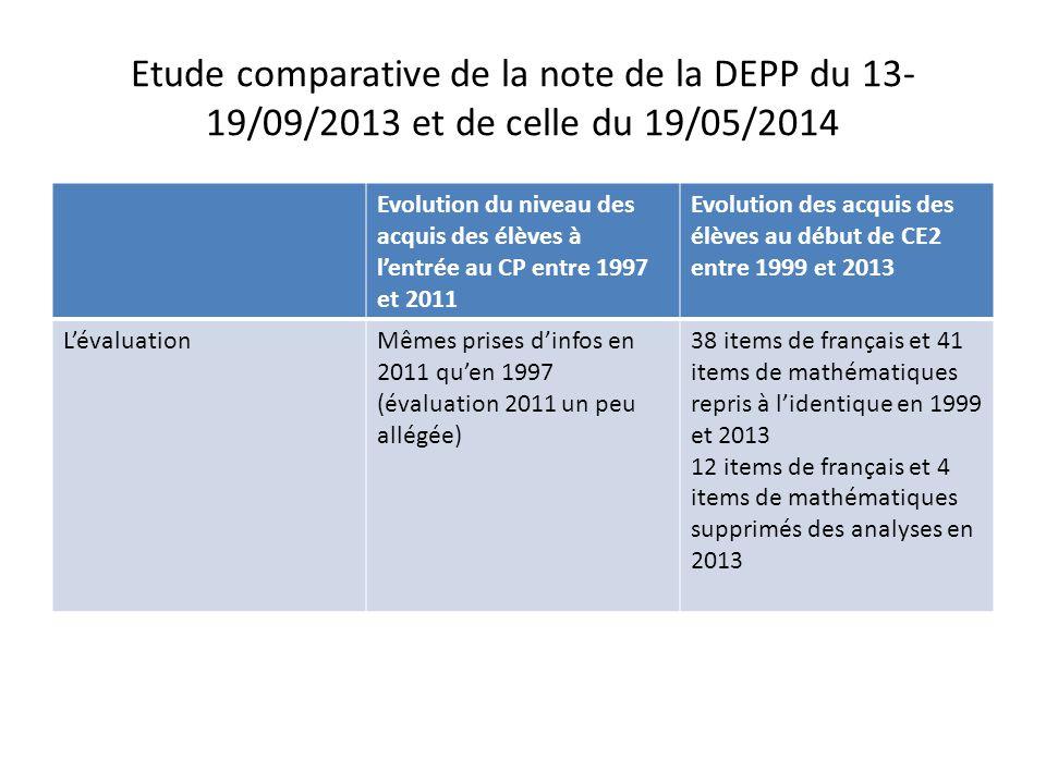 Etude comparative de la note de la DEPP du 13- 19/09/2013 et de celle du 19/05/2014 Evolution du niveau des acquis des élèves à l'entrée au CP entre 1997 et 2011 Evolution des acquis des élèves au début de CE2 entre 1999 et 2013 Les scoresPourcentage d'items réussis dans chaque dimension Sur les 107 items, 7 n'ont pas été pris en compte dans les analyses puisque les consignes avaient été modifiées entre 1997 et 2011 Pourcentage d'items réussis dans chaque dimension Approche descriptive retenue Pas de modélisations psychométriques