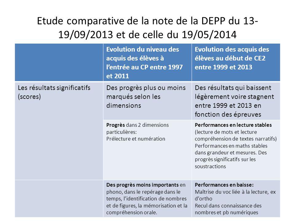 Etude comparative de la note de la DEPP du 13- 19/09/2013 et de celle du 19/05/2014 En début de CP: réduction importante du pourcentage d'élèves les plus faibles.