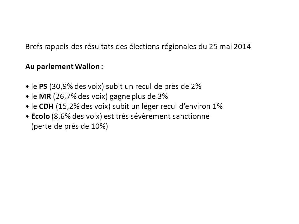 Brefs rappels des résultats des élections régionales du 25 mai 2014 Au parlement Wallon : le PS (30,9% des voix) subit un recul de près de 2% le MR (26,7% des voix) gagne plus de 3% le CDH (15,2% des voix) subit un léger recul d'environ 1% Ecolo (8,6% des voix) est très sévèrement sanctionné (perte de près de 10%)