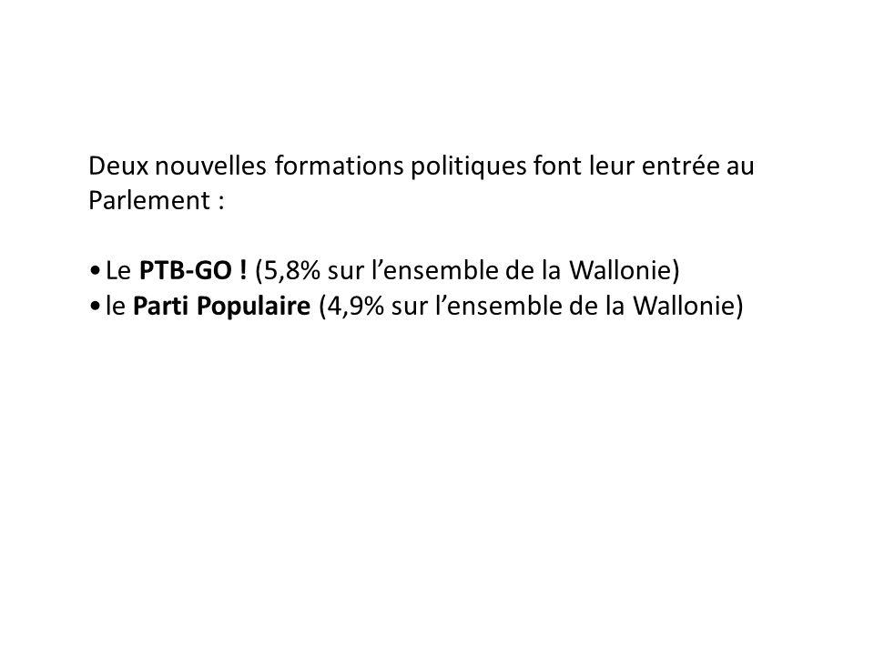 Deux nouvelles formations politiques font leur entrée au Parlement : Le PTB-GO .