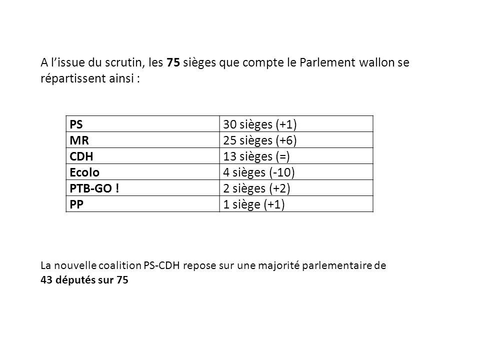 A l'issue du scrutin, les 75 sièges que compte le Parlement wallon se répartissent ainsi : PS30 sièges (+1) MR25 sièges (+6) CDH13 sièges (=) Ecolo4 sièges (-10) PTB-GO !2 sièges (+2) PP1 siège (+1) La nouvelle coalition PS-CDH repose sur une majorité parlementaire de 43 députés sur 75