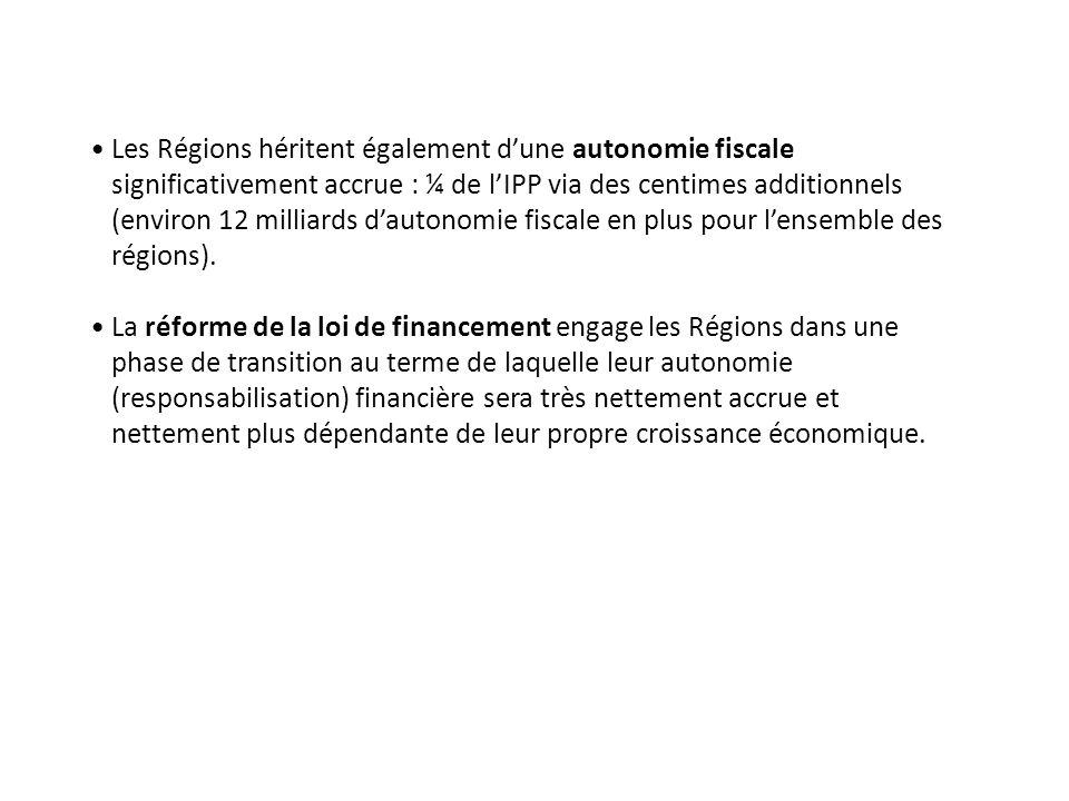 Les Régions héritent également d'une autonomie fiscale significativement accrue : ¼ de l'IPP via des centimes additionnels (environ 12 milliards d'autonomie fiscale en plus pour l'ensemble des régions).
