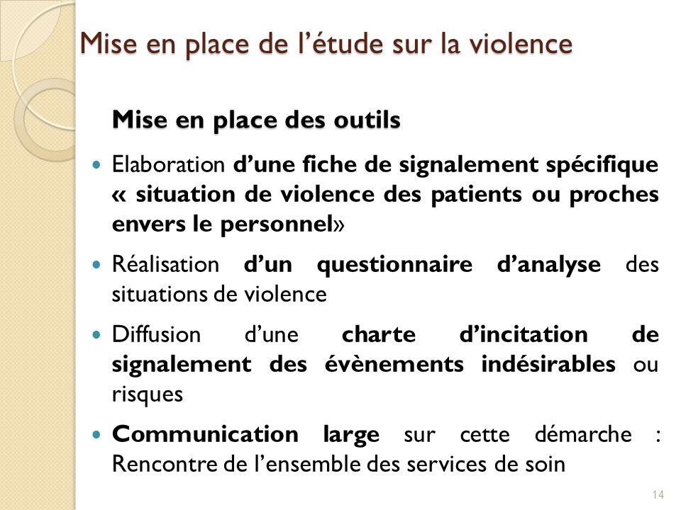 Mise en place des outils Elaboration d'une fiche de signalement spécifique « situation de violence des patients ou proches envers le personnel» Réalis
