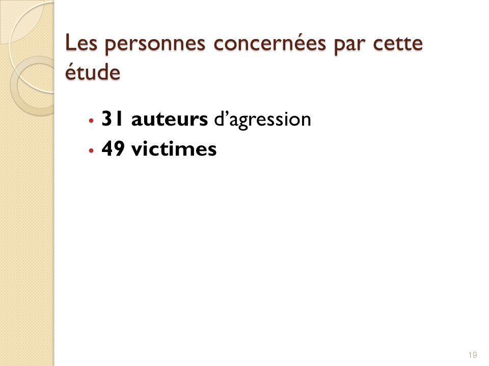 Les personnes concernées par cette étude 31 auteurs d'agression 49 victimes 19