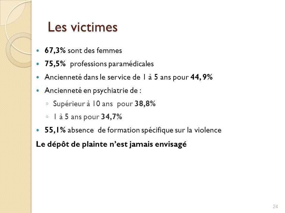 Les victimes 67,3% sont des femmes 75,5% professions paramédicales Ancienneté dans le service de 1 à 5 ans pour 44, 9% Ancienneté en psychiatrie de :