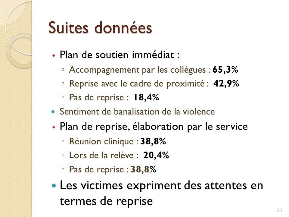 Suites données Plan de soutien immédiat : ▫ Accompagnement par les collègues : 65,3% ▫ Reprise avec le cadre de proximité : 42,9% ▫ Pas de reprise : 1