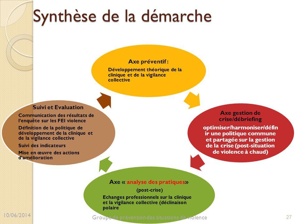 Synthèse de la démarche Axe préventif : Développement théorique de la clinique et de la vigilance collective Axe gestion de crise/débriefing optimiser