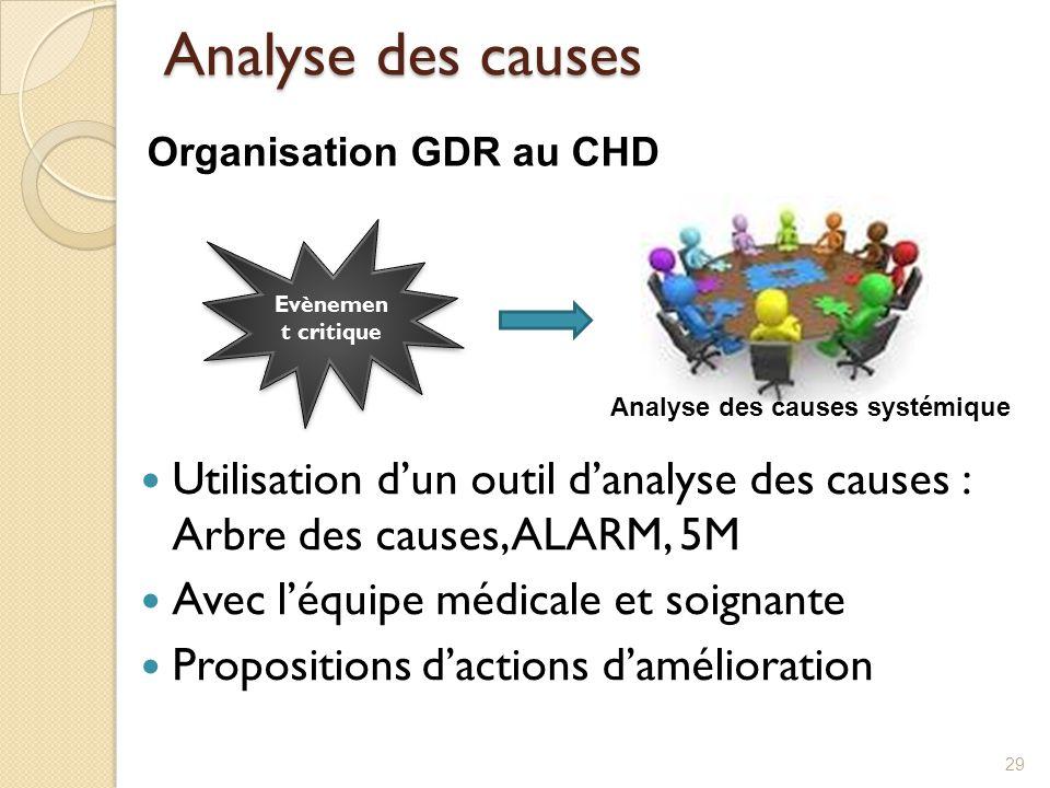 Analyse des causes Utilisation d'un outil d'analyse des causes : Arbre des causes, ALARM, 5M Avec l'équipe médicale et soignante Propositions d'action