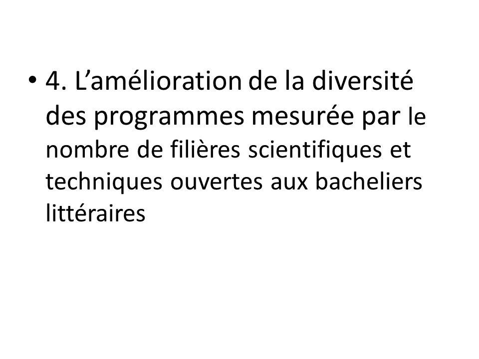 4. L'amélioration de la diversité des programmes mesurée par le nombre de filières scientifiques et techniques ouvertes aux bacheliers littéraires