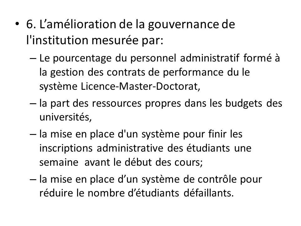 6. L'amélioration de la gouvernance de l'institution mesurée par: – Le pourcentage du personnel administratif formé à la gestion des contrats de perfo