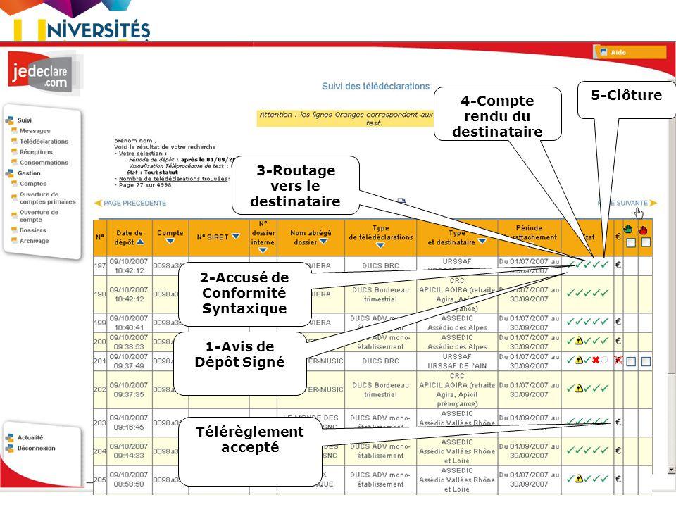 8 1-Avis de Dépôt Signé 2-Accusé de Conformité Syntaxique 4-Compte rendu du destinataire Télérèglement accepté 3-Routage vers le destinataire 5-Clôtur