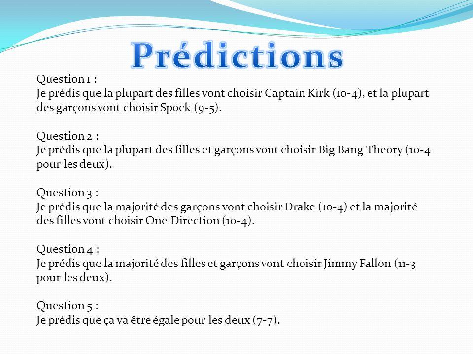 Question 1 : Je prédis que la plupart des filles vont choisir Captain Kirk (10-4), et la plupart des garçons vont choisir Spock (9-5).