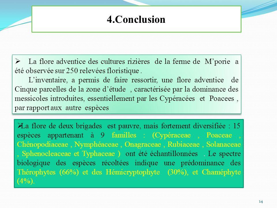 4.Conclusion  La flore adventice des cultures rizières de la ferme de M'porie a été observée sur 250 relevées floristique.