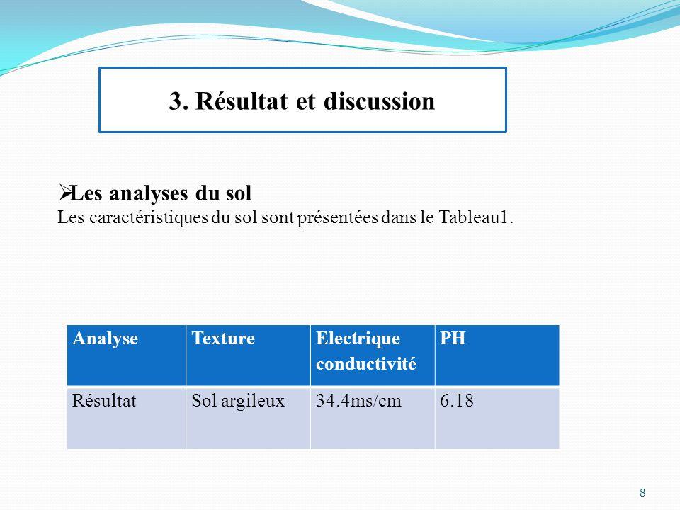 3. Résultat et discussion  Les analyses du sol Les caractéristiques du sol sont présentées dans le Tableau1. AnalyseTexture Electrique conductivité P
