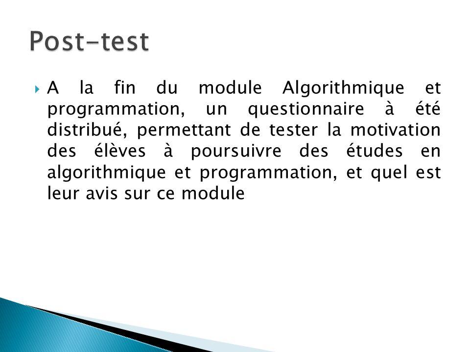  A la fin du module Algorithmique et programmation, un questionnaire à été distribué, permettant de tester la motivation des élèves à poursuivre des
