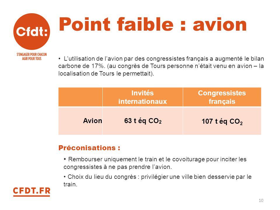 Point faible : avion L'utilisation de l'avion par des congressistes français a augmenté le bilan carbone de 17%. (au congrès de Tours personne n'était