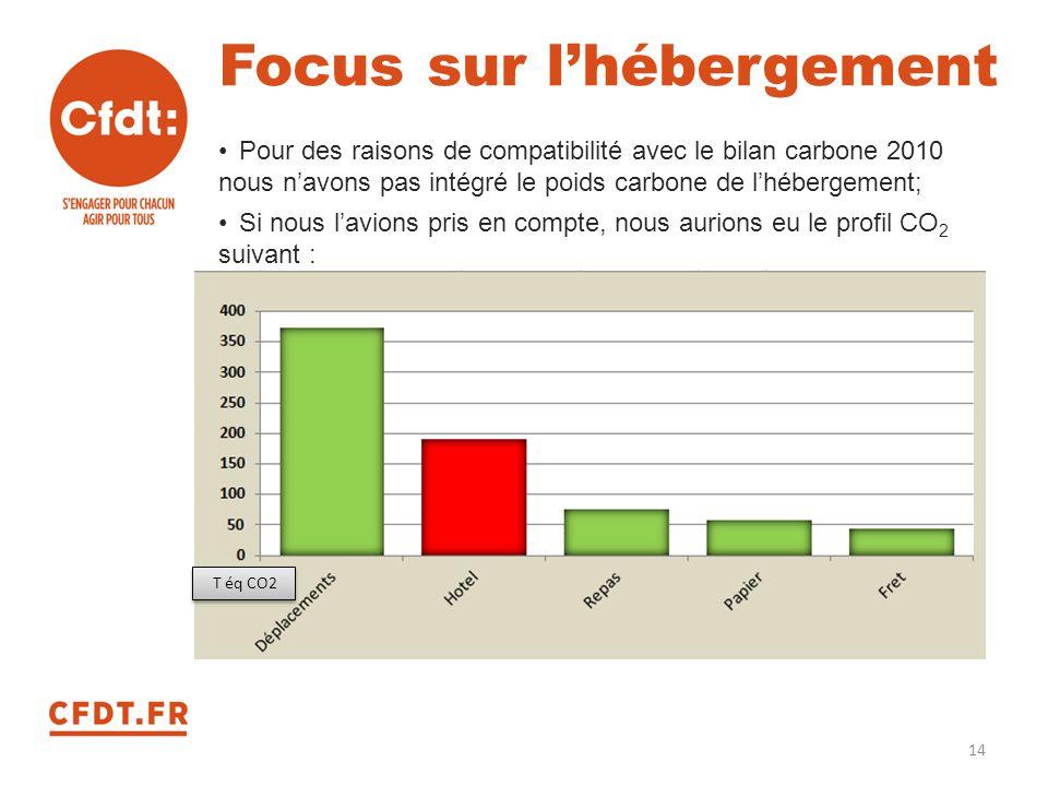Focus sur l'hébergement Pour des raisons de compatibilité avec le bilan carbone 2010 nous n'avons pas intégré le poids carbone de l'hébergement; Si no