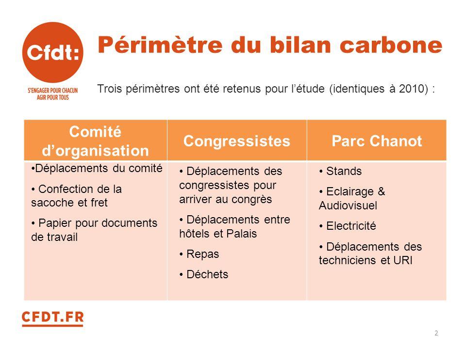 Périmètre du bilan carbone Trois périmètres ont été retenus pour l'étude (identiques à 2010) : Comité d'organisation CongressistesParc Chanot Déplacem