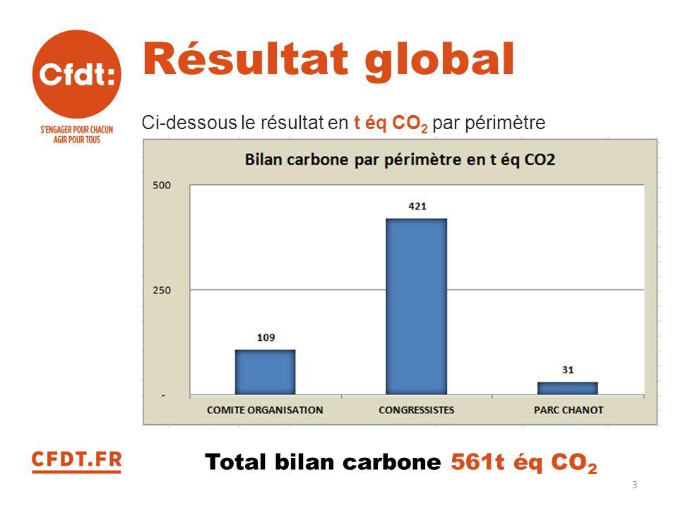 Résultat global Ci-dessous le résultat en t éq CO 2 par périmètre Total bilan carbone 561t éq CO 2 3
