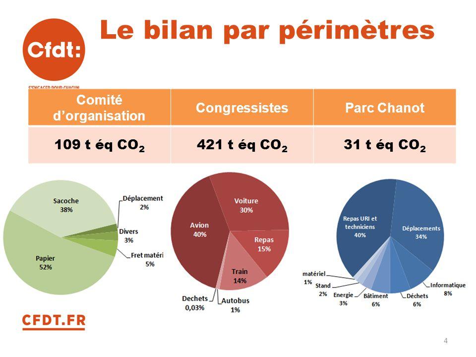 Le bilan par périmètres Comité d'organisation CongressistesParc Chanot 109 t éq CO 2 421 t éq CO 2 31 t éq CO 2 4
