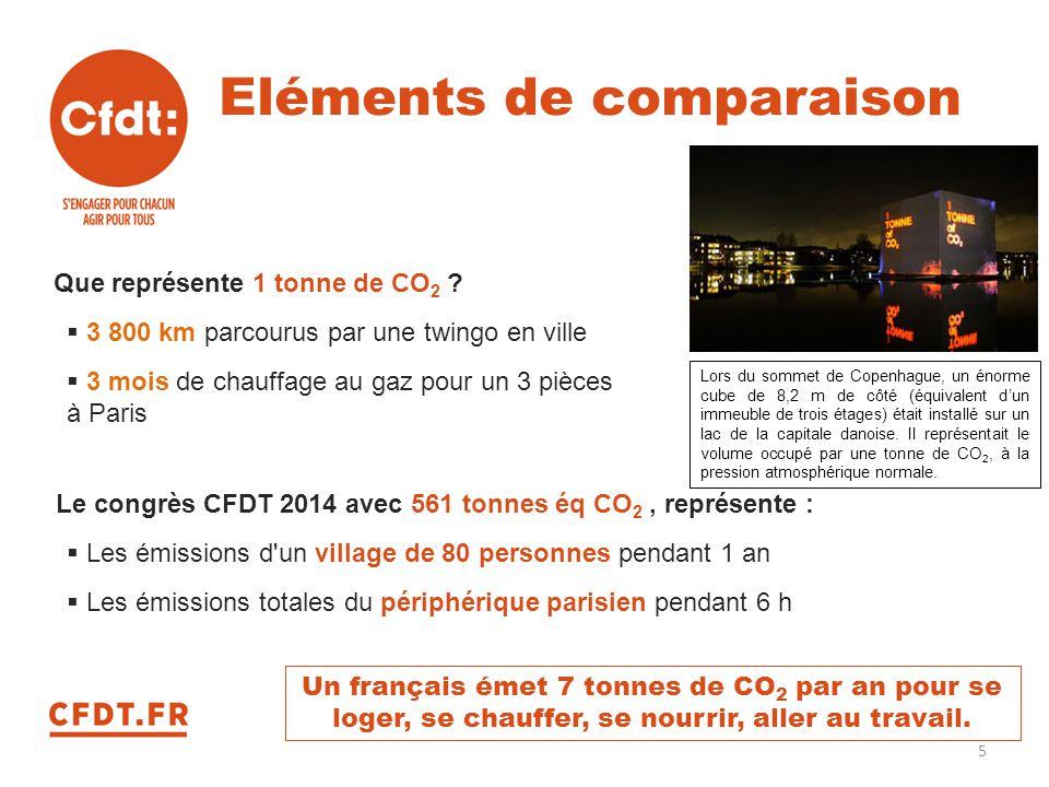 Eléments de comparaison Que représente 1 tonne de CO 2 ?  3 800 km parcourus par une twingo en ville  3 mois de chauffage au gaz pour un 3 pièces à