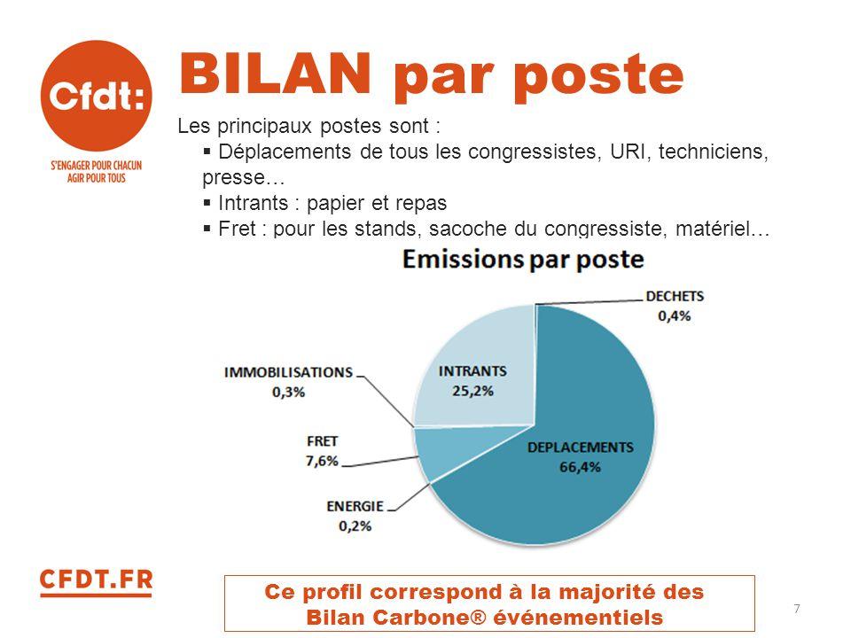 BILAN par poste Les principaux postes sont :  Déplacements de tous les congressistes, URI, techniciens, presse…  Intrants : papier et repas  Fret :
