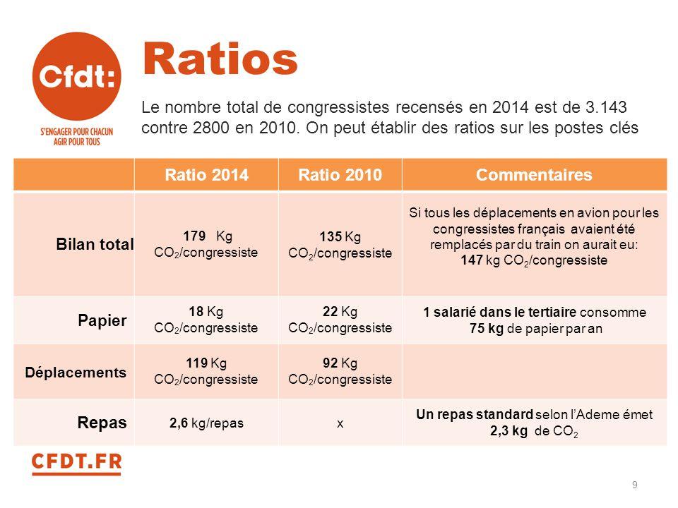 Ratios Le nombre total de congressistes recensés en 2014 est de 3.143 contre 2800 en 2010. On peut établir des ratios sur les postes clés Ratio 2014Ra
