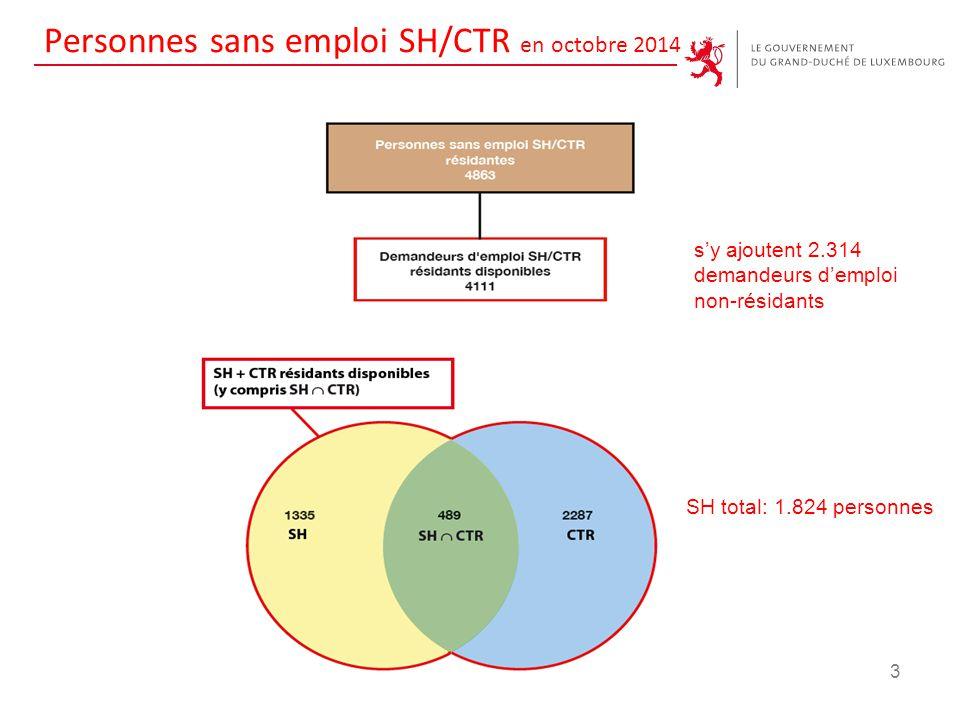 Personnes sans emploi SH/CTR en octobre 2014 3 s'y ajoutent 2.314 demandeurs d'emploi non-résidants SH total: 1.824 personnes