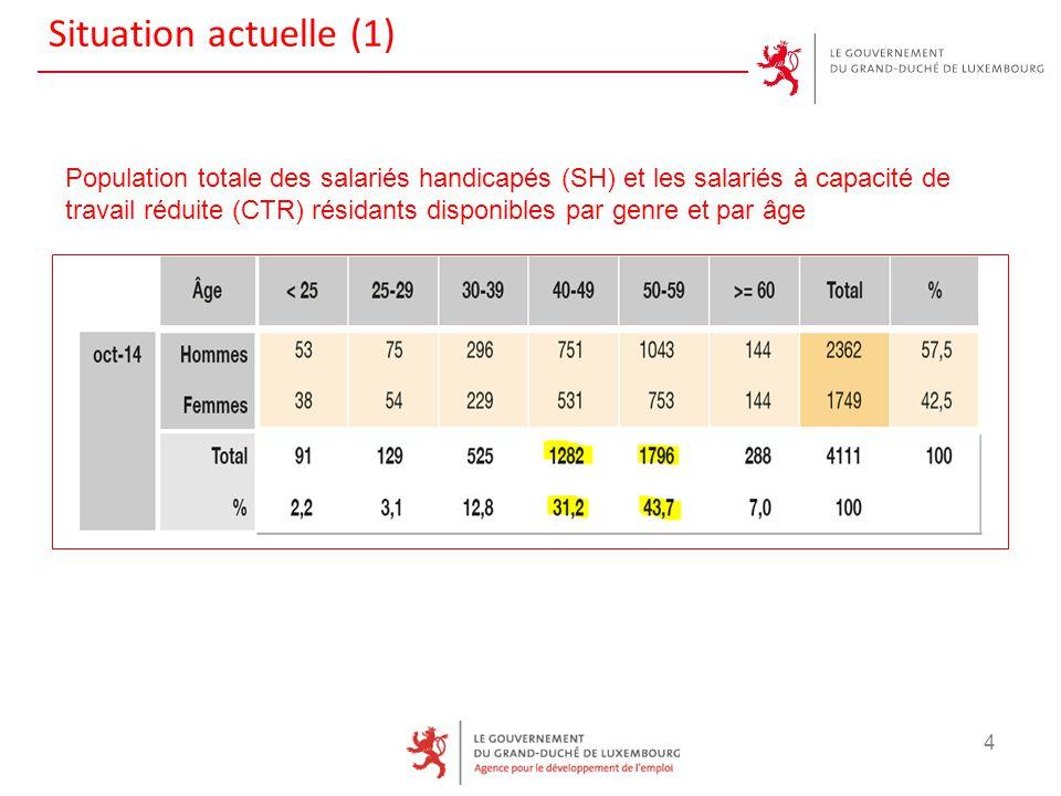 Situation actuelle (1) 4 Population totale des salariés handicapés (SH) et les salariés à capacité de travail réduite (CTR) résidants disponibles par