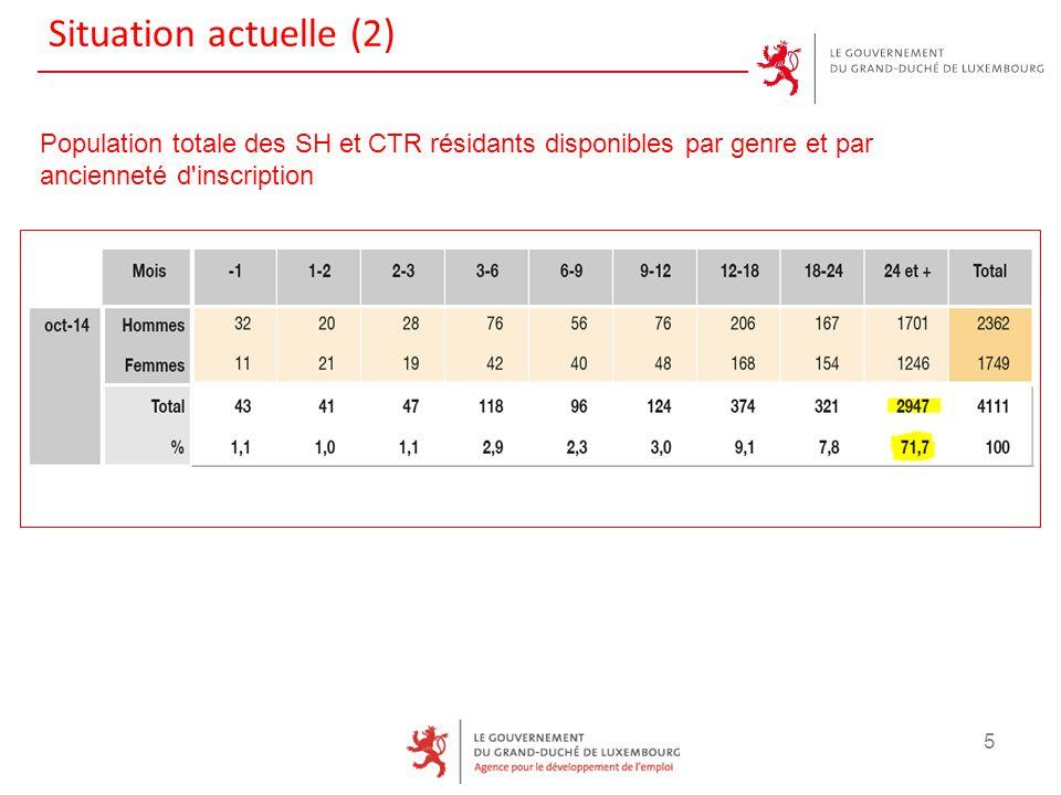 Situation actuelle (2) 5 Population totale des SH et CTR résidants disponibles par genre et par ancienneté d'inscription