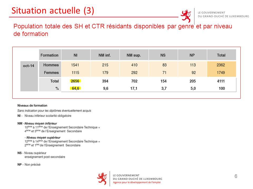 Situation actuelle (3) 6 Population totale des SH et CTR résidants disponibles par genre et par niveau de formation