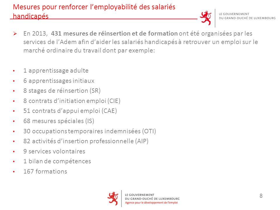 Mesures pour renforcer l'employabilité des salariés handicapés  En 2013, 431 mesures de réinsertion et de formation ont été organisées par les services de l'Adem afin d'aider les salariés handicapés à retrouver un emploi sur le marché ordinaire du travail dont par exemple: 1 apprentissage adulte 6 apprentissages initiaux 8 stages de réinsertion (SR) 8 contrats d'initiation emploi (CIE) 51 contrats d'appui emploi (CAE) 68 mesures spéciales (IS) 30 occupations temporaires indemnisées (OTI) 82 activités d'insertion professionnelle (AIP) 9 services volontaires 1 bilan de compétences 167 formations 8