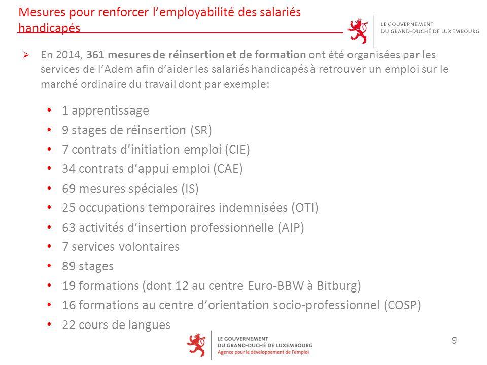 Mesures pour renforcer l'employabilité des salariés handicapés  En 2014, 361 mesures de réinsertion et de formation ont été organisées par les services de l'Adem afin d'aider les salariés handicapés à retrouver un emploi sur le marché ordinaire du travail dont par exemple: 1 apprentissage 9 stages de réinsertion (SR) 7 contrats d'initiation emploi (CIE) 34 contrats d'appui emploi (CAE) 69 mesures spéciales (IS) 25 occupations temporaires indemnisées (OTI) 63 activités d'insertion professionnelle (AIP) 7 services volontaires 89 stages 19 formations (dont 12 au centre Euro-BBW à Bitburg) 16 formations au centre d'orientation socio-professionnel (COSP) 22 cours de langues 9