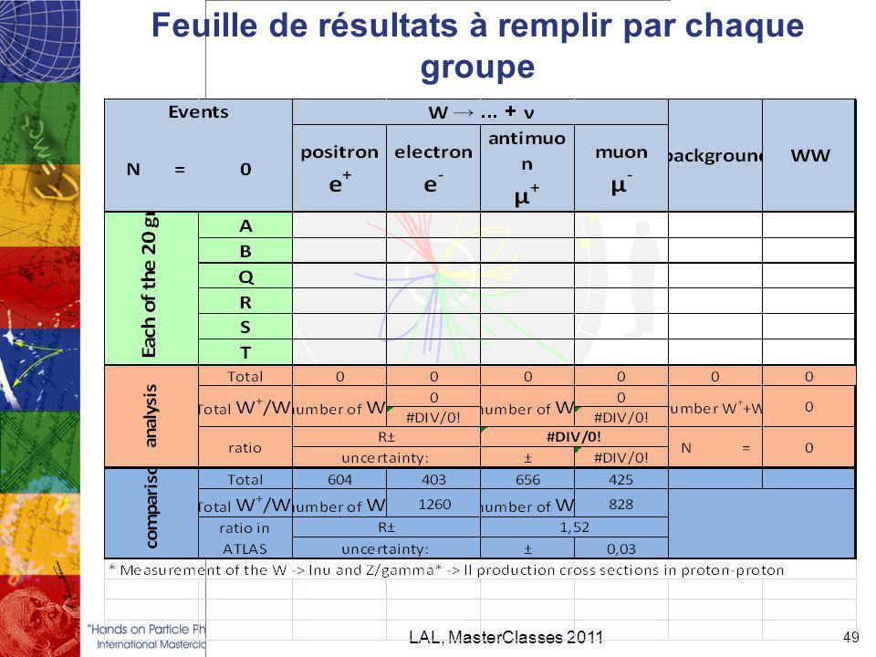 LAL, MasterClasses 2011 49 Feuille de résultats à remplir par chaque groupe
