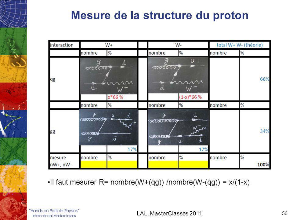 Mesure de la structure du proton LAL, MasterClasses 2011 50 Il faut mesurer R= nombre(W+(qg)) /nombre(W-(qg)) = x/(1-x)