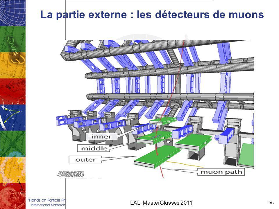 La partie externe : les détecteurs de muons LAL, MasterClasses 2011 55