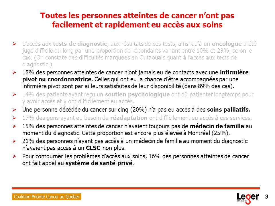 3 Toutes les personnes atteintes de cancer n'ont pas facilement et rapidement eu accès aux soins  L'accès aux tests de diagnostic, aux résultats de ces tests, ainsi qu'à un oncologue a été jugé difficile ou long par une proportion de répondants variant entre 10% et 23%, selon le cas.