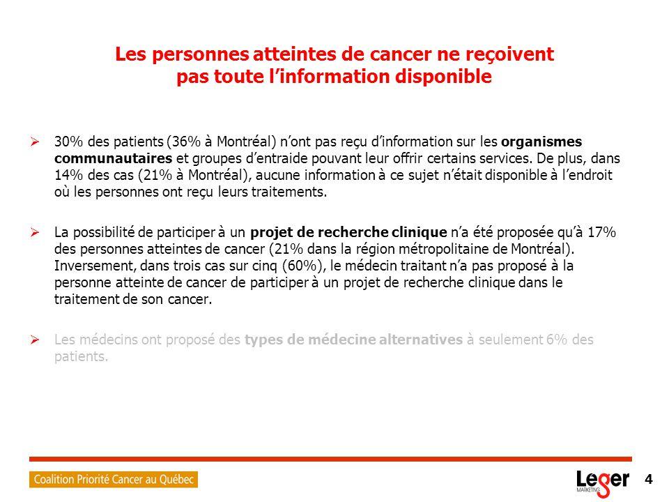 4 Les personnes atteintes de cancer ne reçoivent pas toute l'information disponible  30% des patients (36% à Montréal) n'ont pas reçu d'information sur les organismes communautaires et groupes d'entraide pouvant leur offrir certains services.