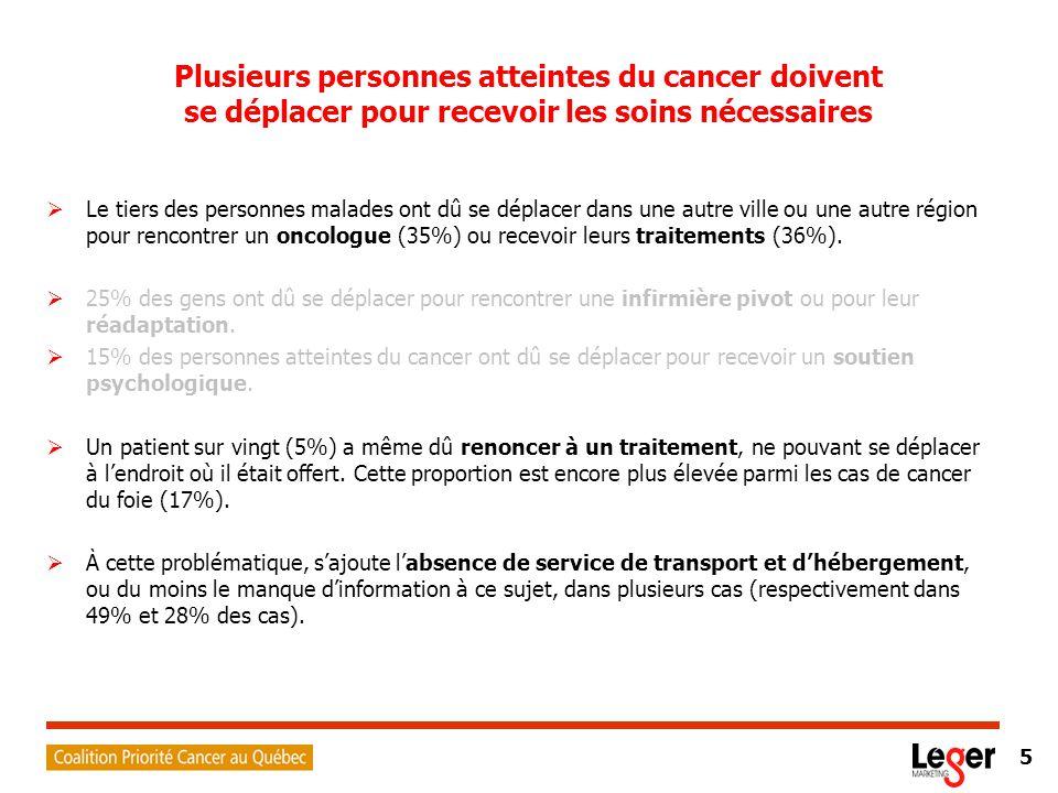5 Plusieurs personnes atteintes du cancer doivent se déplacer pour recevoir les soins nécessaires  Le tiers des personnes malades ont dû se déplacer dans une autre ville ou une autre région pour rencontrer un oncologue (35%) ou recevoir leurs traitements (36%).