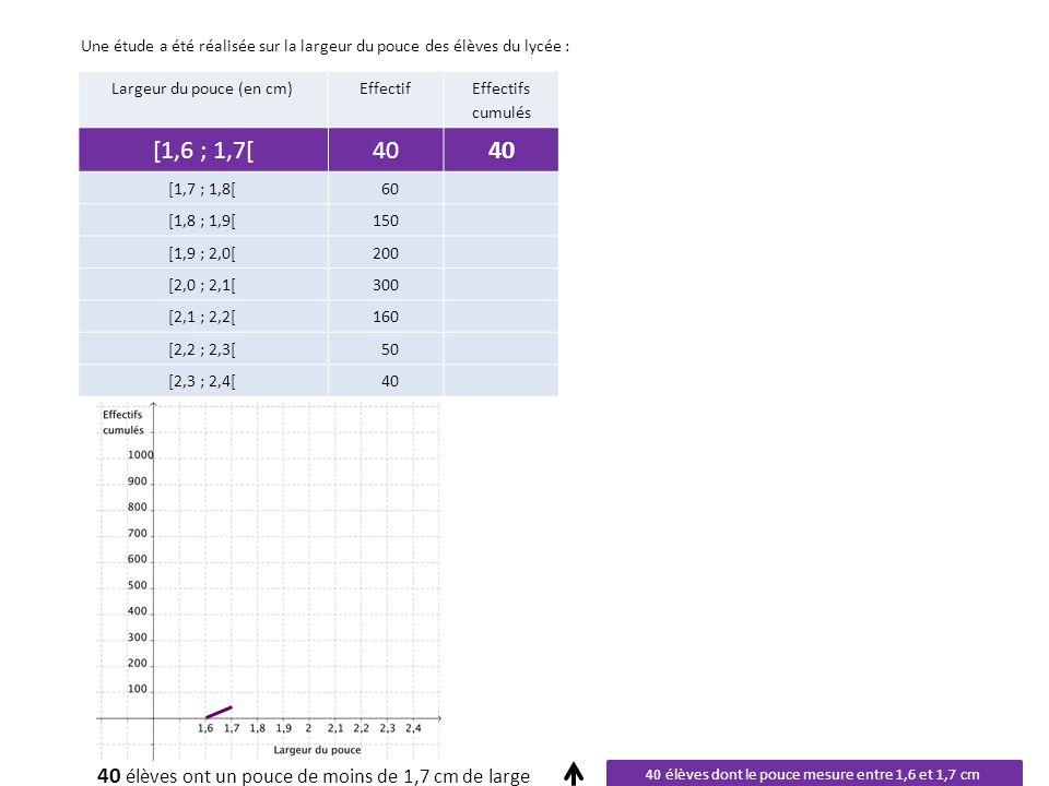 Largeur du pouce (en cm)Effectif Effectifs cumulés [1,6 ; 1,7[40 [1,7 ; 1,8[60100 [1,8 ; 1,9[150 [1,9 ; 2,0[200 [2,0 ; 2,1[300 [2,1 ; 2,2[160 [2,2 ; 2,3[50 [2,3 ; 2,4[40 Une étude a été réalisée sur la largeur du pouce des élèves du lycée : 40 élèves dont le pouce mesure entre 1,6 et 1,7 cm 60 élèves dont le pouce mesure entre 1,7 et 1,8 cm 100 élèves ont un pouce de moins de 1,8 cm de large