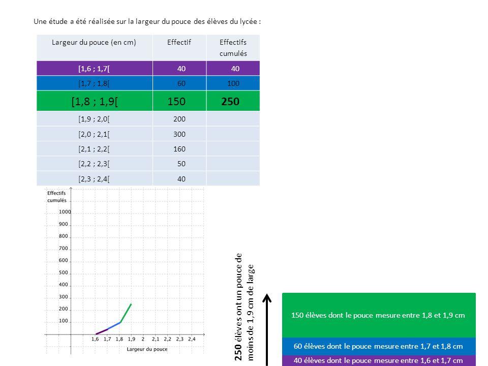 Largeur du pouce (en cm)Effectif Effectifs cumulés [1,6 ; 1,7[40 [1,7 ; 1,8[60100 [1,8 ; 1,9[150250 [1,9 ; 2,0[200450 [2,0 ; 2,1[300 [2,1 ; 2,2[160 [2,2 ; 2,3[50 [2,3 ; 2,4[40 40 élèves dont le pouce mesure entre 1,6 et 1,7 cm 60 élèves dont le pouce mesure entre 1,7 et 1,8 cm 150 élèves dont le pouce mesure entre 1,8 et 1,9 cm 200 élèves dont le pouce mesure entre 1,9 et 2 cm 450 élèves ont un pouce de moins de 2 cm de large Une étude a été réalisée sur la largeur du pouce des élèves du lycée :