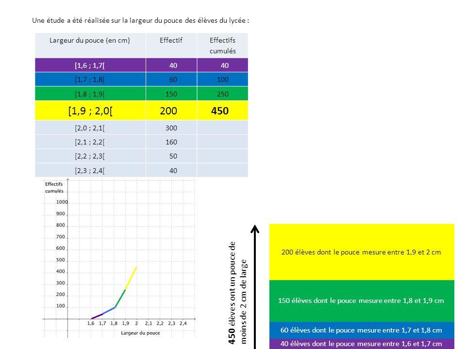 Largeur du pouce (en cm)Effectif Effectifs cumulés [1,6 ; 1,7[40 [1,7 ; 1,8[60100 [1,8 ; 1,9[150250 [1,9 ; 2,0[200450 [2,0 ; 2,1[300750 [2,1 ; 2,2[160 [2,2 ; 2,3[50 [2,3 ; 2,4[40 40 élèves dont le pouce mesure entre 1,6 et 1,7 cm 60 élèves dont le pouce mesure entre 1,7 et 1,8 cm 150 élèves dont le pouce mesure entre 1,8 et 1,9 cm 200 élèves dont le pouce mesure entre 1,9 et 2 cm 300 élèves dont le pouce mesure entre 2 et 2,1 cm 750 élèves ont un pouce de moins de 2,1 cm de large Une étude a été réalisée sur la largeur du pouce des élèves du lycée :